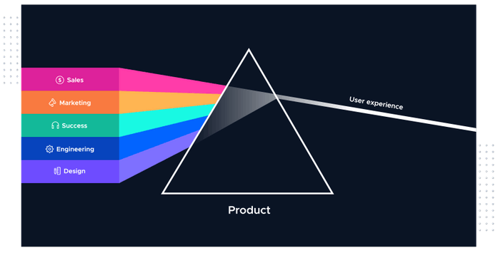 The product lead growth prism showing the influence of effective digital marketing